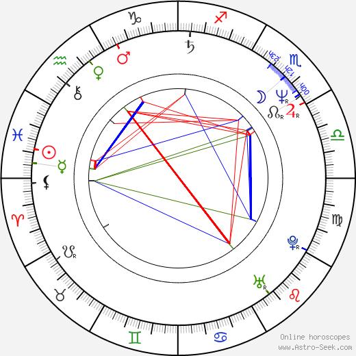 Linda Fiorentino astro natal birth chart, Linda Fiorentino horoscope, astrology
