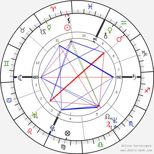 Lon Haldeman tema natale, oroscopo, Lon Haldeman oroscopi gratuiti, astrologia