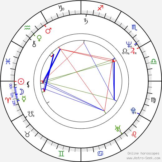 Luc Bernard birth chart, Luc Bernard astro natal horoscope, astrology