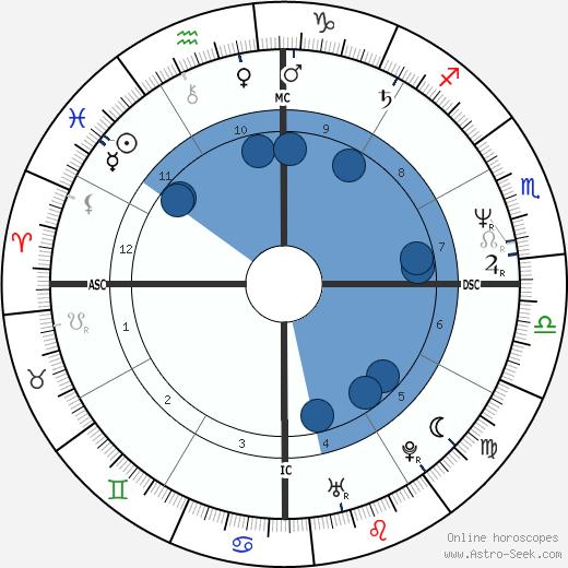 Luiz Delfino wikipedia, horoscope, astrology, instagram