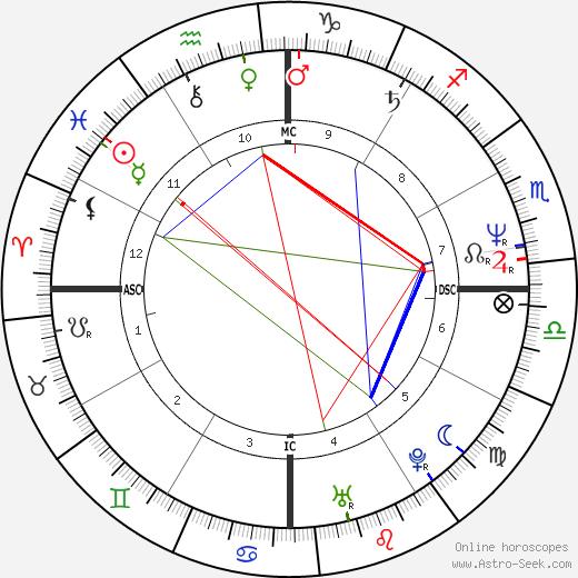 Luiz Delfino astro natal birth chart, Luiz Delfino horoscope, astrology