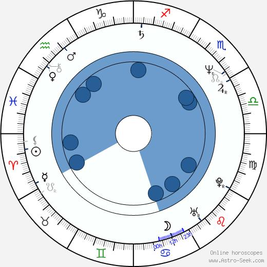Marliese Arold wikipedia, horoscope, astrology, instagram