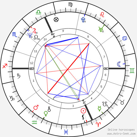 Michael O'Leary astro natal birth chart, Michael O'Leary horoscope, astrology