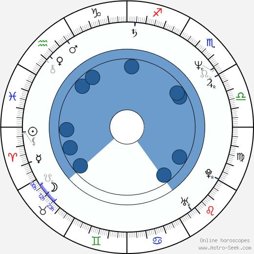 Michael Sorich wikipedia, horoscope, astrology, instagram