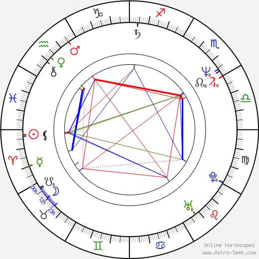 Michael Sorich birth chart, Michael Sorich astro natal horoscope, astrology