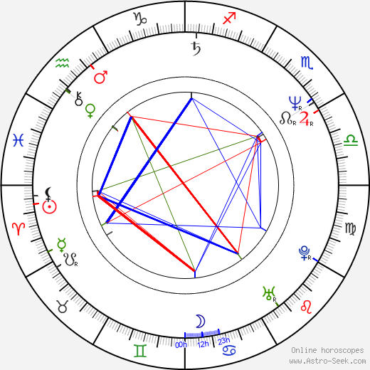 Michalis Anthis birth chart, Michalis Anthis astro natal horoscope, astrology