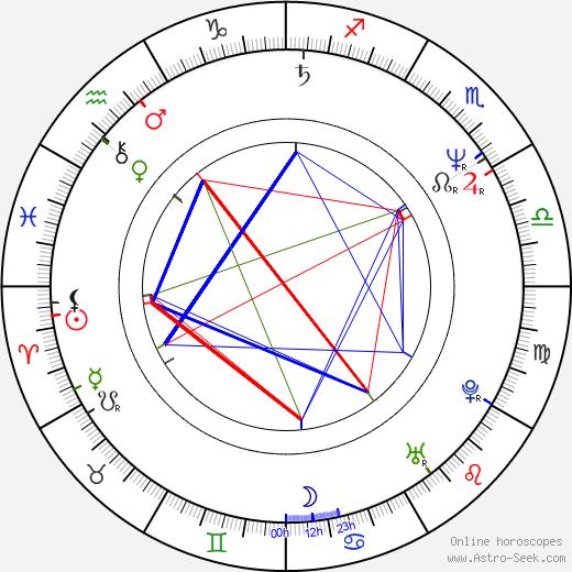 Michalis Anthis tema natale, oroscopo, Michalis Anthis oroscopi gratuiti, astrologia