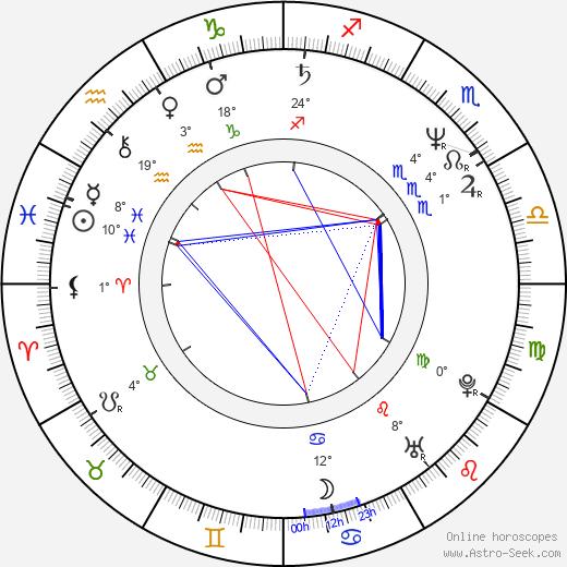 Nik Kershaw birth chart, biography, wikipedia 2020, 2021