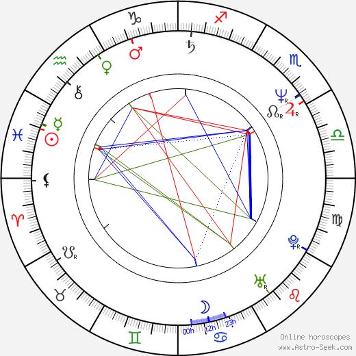 Nik Kershaw birth chart, Nik Kershaw astro natal horoscope, astrology