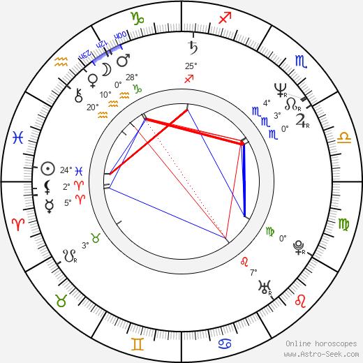 Norman Helms birth chart, biography, wikipedia 2020, 2021
