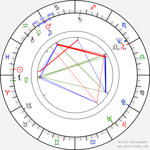 Norman Helms birth chart, Norman Helms astro natal horoscope, astrology