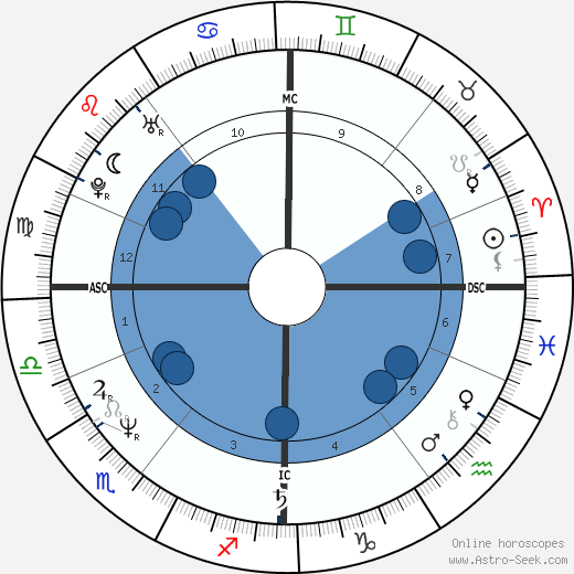 Pat McGlynn wikipedia, horoscope, astrology, instagram