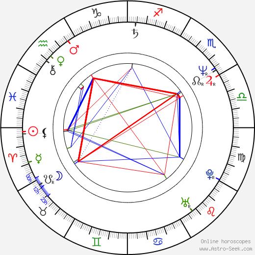 Pekka Haavisto birth chart, Pekka Haavisto astro natal horoscope, astrology