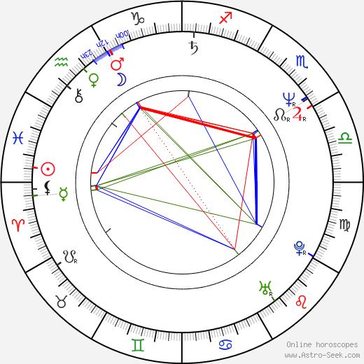 Ralf Walter день рождения гороскоп, Ralf Walter Натальная карта онлайн
