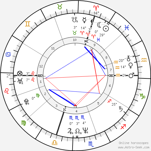 René-Henri Arnaud birth chart, biography, wikipedia 2018, 2019