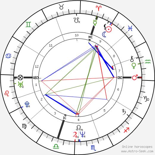 René-Henri Arnaud astro natal birth chart, René-Henri Arnaud horoscope, astrology