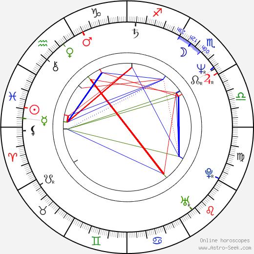 Reza Bagher tema natale, oroscopo, Reza Bagher oroscopi gratuiti, astrologia