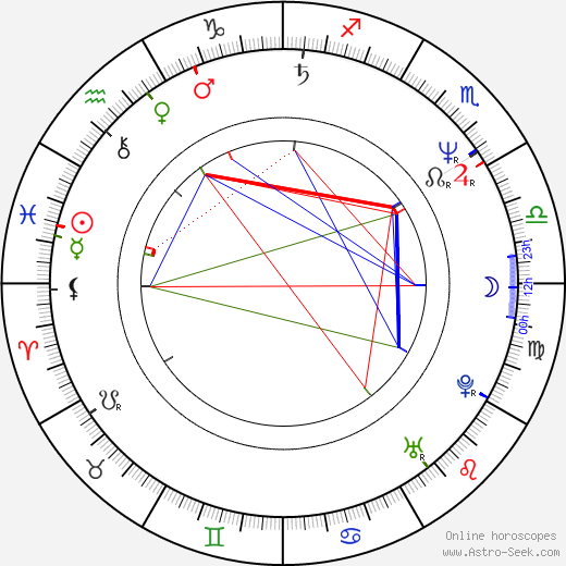 Richard Schenkman astro natal birth chart, Richard Schenkman horoscope, astrology