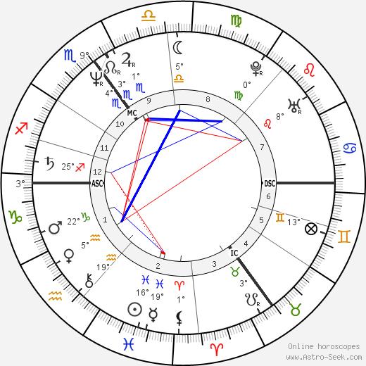 Rik Mayall birth chart, biography, wikipedia 2020, 2021