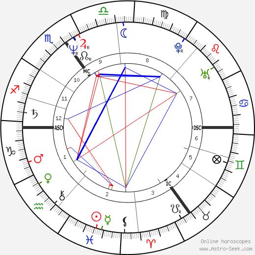 Rik Mayall birth chart, Rik Mayall astro natal horoscope, astrology