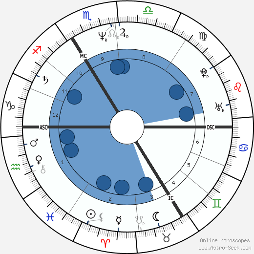 Roland Koch wikipedia, horoscope, astrology, instagram