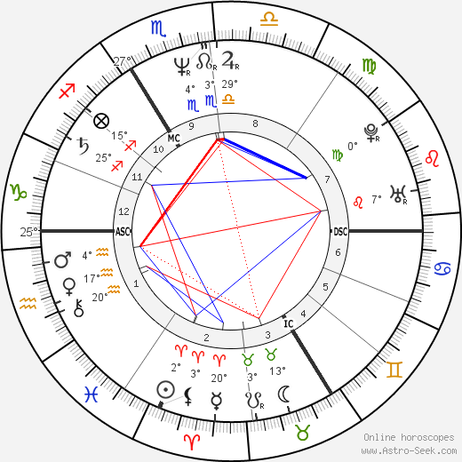 Roland Koch birth chart, biography, wikipedia 2020, 2021