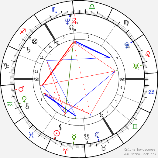 Roland Koch birth chart, Roland Koch astro natal horoscope, astrology