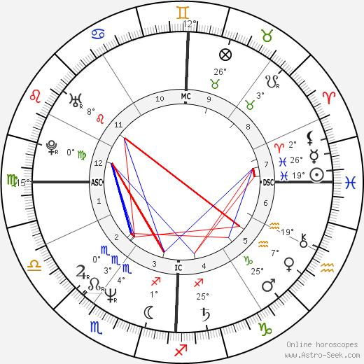 Sharon Stone birth chart, biography, wikipedia 2017, 2018