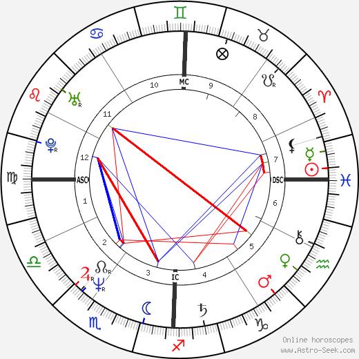 Sharon Stone astro natal birth chart, Sharon Stone horoscope, astrology