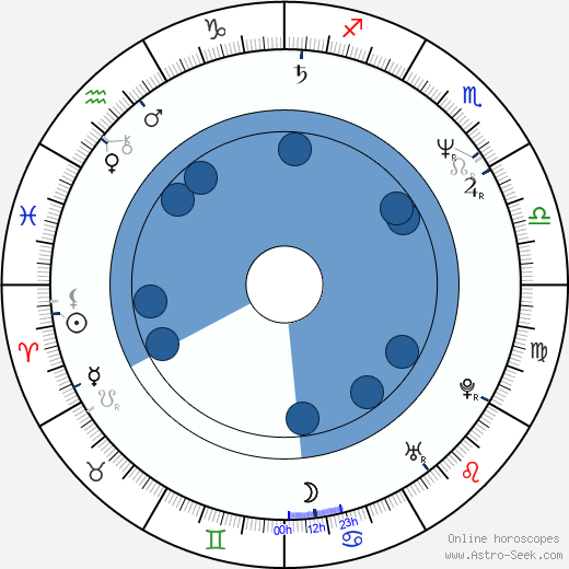 Stephen Ure horoscope, astrology, sign, zodiac, date of birth, instagram