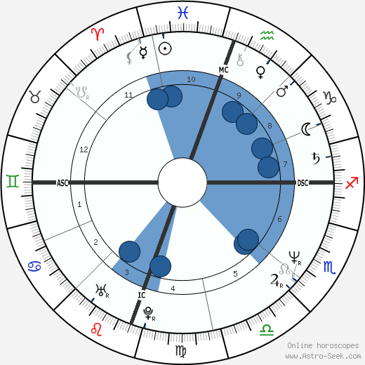 Susan Matheson wikipedia, horoscope, astrology, instagram