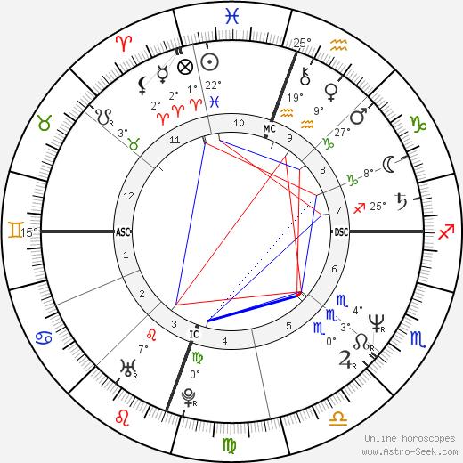Susan Matheson birth chart, biography, wikipedia 2020, 2021