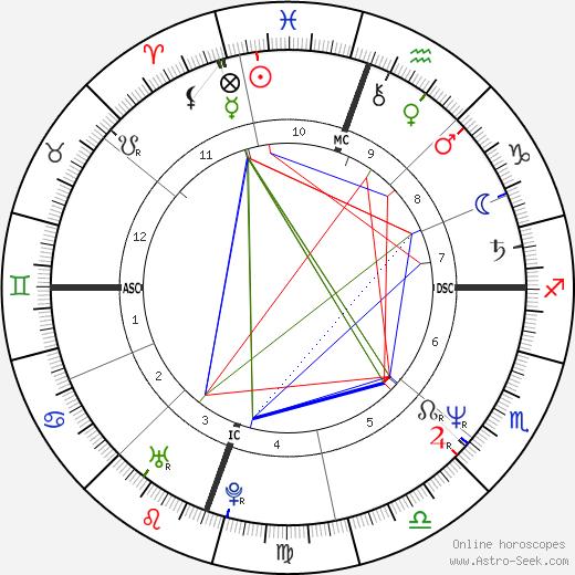 Susan Matheson birth chart, Susan Matheson astro natal horoscope, astrology