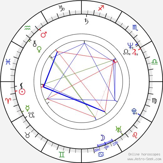 Victor Salva birth chart, Victor Salva astro natal horoscope, astrology