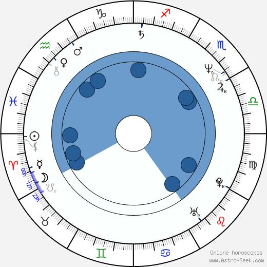 Wayne Bloom wikipedia, horoscope, astrology, instagram