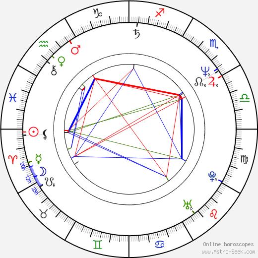 Wayne Bloom день рождения гороскоп, Wayne Bloom Натальная карта онлайн