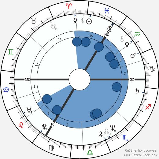 Xavier Deluc wikipedia, horoscope, astrology, instagram