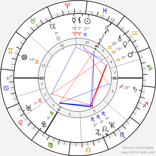 Xavier Deluc birth chart, biography, wikipedia 2019, 2020