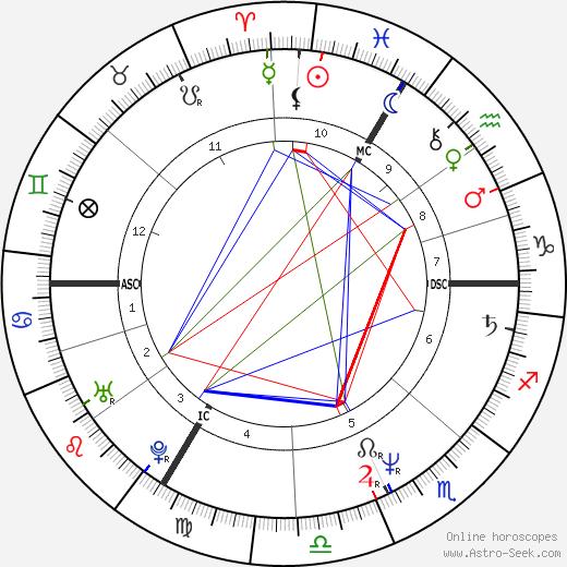 Xavier Deluc astro natal birth chart, Xavier Deluc horoscope, astrology