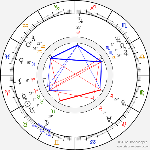 Andie MacDowell birth chart, biography, wikipedia 2019, 2020