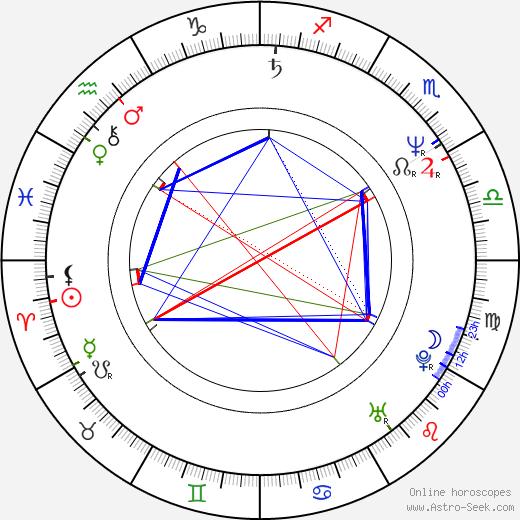 Ángel Illarramendi astro natal birth chart, Ángel Illarramendi horoscope, astrology