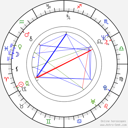 Anne Michaels birth chart, Anne Michaels astro natal horoscope, astrology