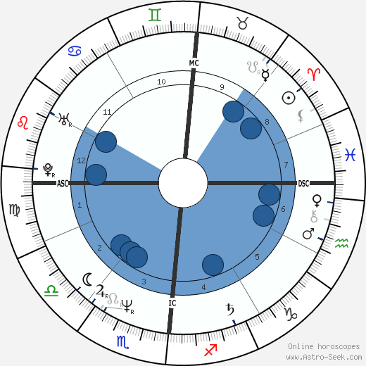 Bernard Campan wikipedia, horoscope, astrology, instagram
