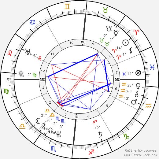 Bernard Campan birth chart, biography, wikipedia 2019, 2020
