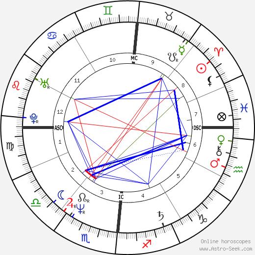 Bernard Campan astro natal birth chart, Bernard Campan horoscope, astrology
