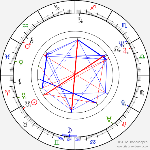 Carl Bailey birth chart, Carl Bailey astro natal horoscope, astrology