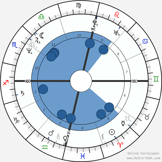 Cazuza wikipedia, horoscope, astrology, instagram