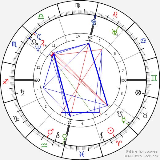 Казуза Cazuza день рождения гороскоп, Cazuza Натальная карта онлайн