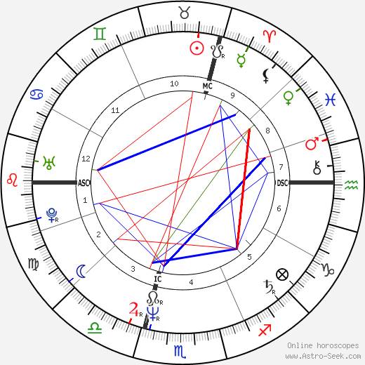 Charles Berling astro natal birth chart, Charles Berling horoscope, astrology