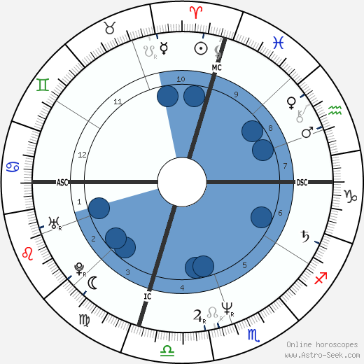 D. Boon wikipedia, horoscope, astrology, instagram